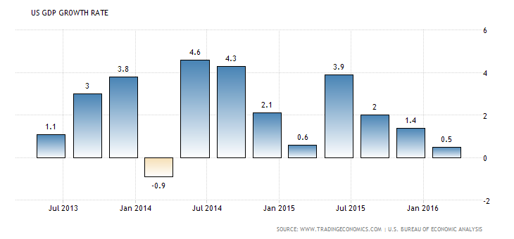 united-states-gdp-growth (1)