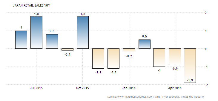 japan-retail-sales-annual (2)