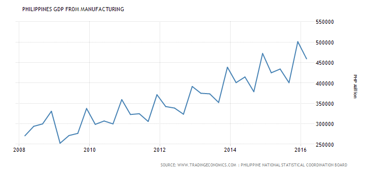 philippines-gdp-from-manufacturing