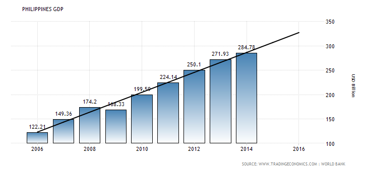 philippines-gdp
