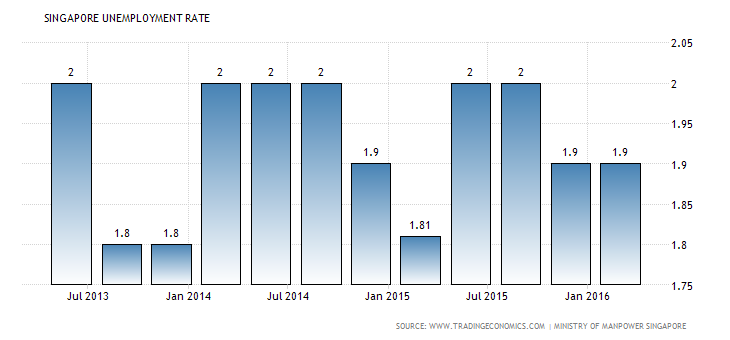singapore-unemployment-rate (1)
