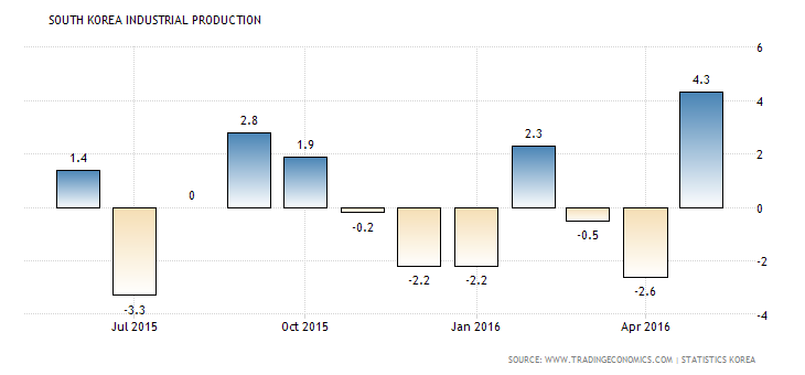 south-korea-industrial-production (3)