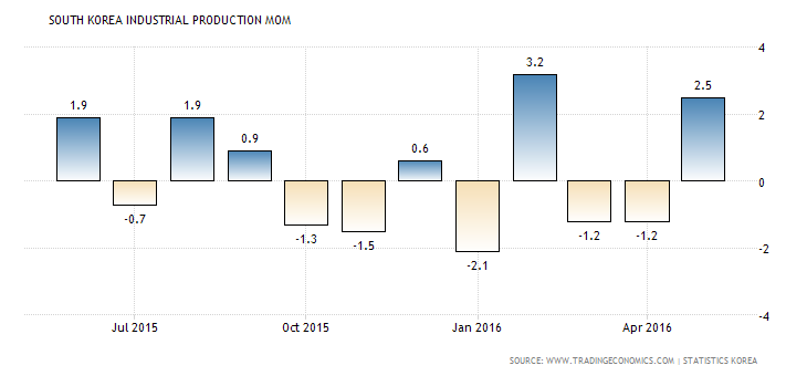 south-korea-industrial-production-mom (1)
