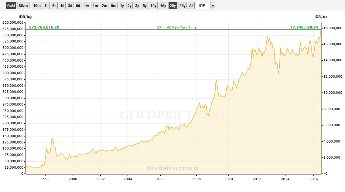 emas indonesia-gold prices