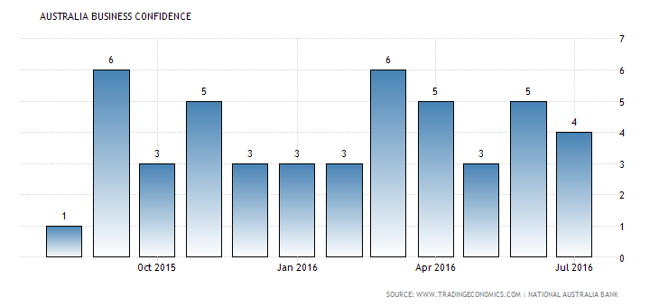 australia-business-confidence (2)