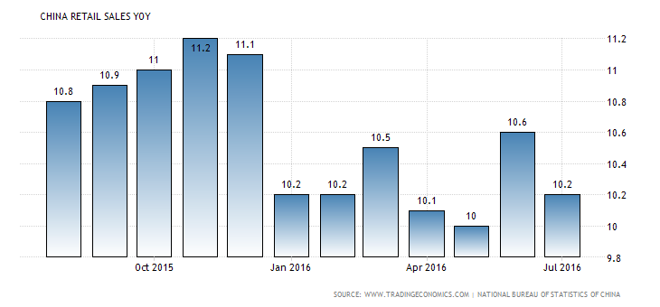 china-retail-sales-annual (4)