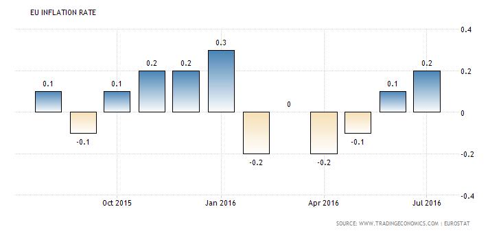 euro-area-inflation-cpi (5)