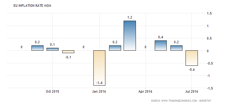 euro-area-inflation-rate-mom
