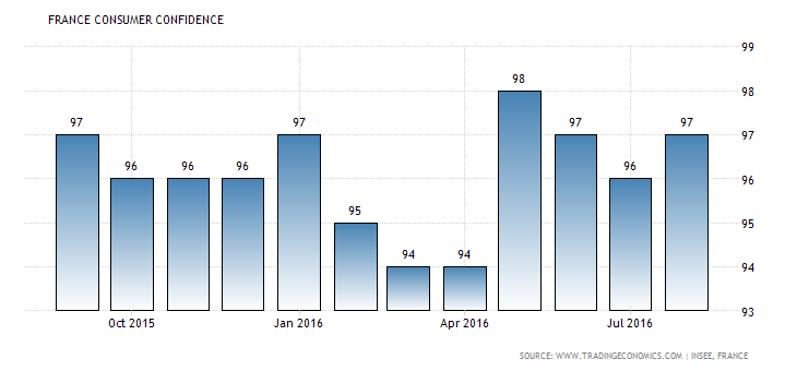 france-consumer-confidence