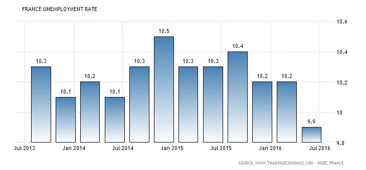 france-unemployment-rate