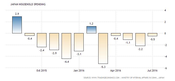 japan-household-spending (3)