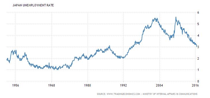 japan-unemployment-rate (3)