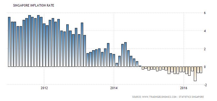 singapore-inflation-cpi (8)