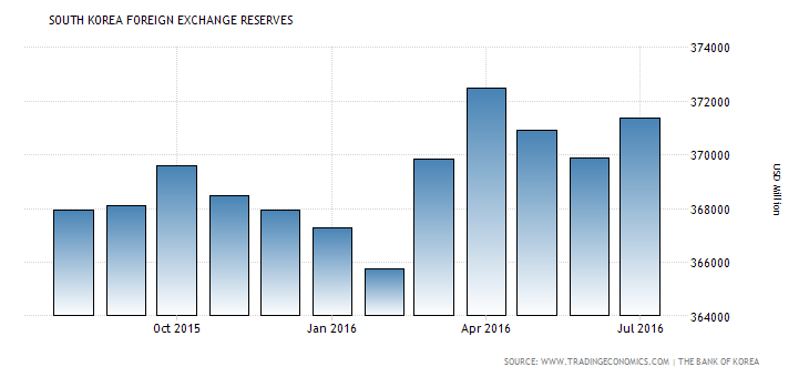 south-korea-foreign-exchange-reserves (4)