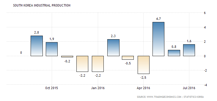 south-korea-industrial-production (5)