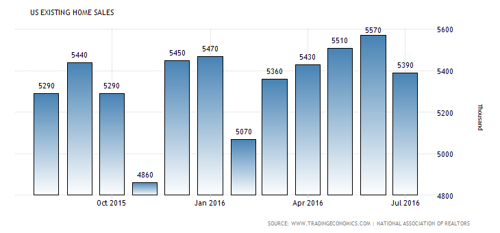 united-states-existing-home-sales (2)