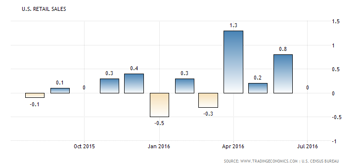united-states-retail-sales