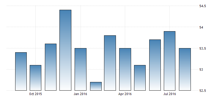 china-non-manufacturing-pmi (4)