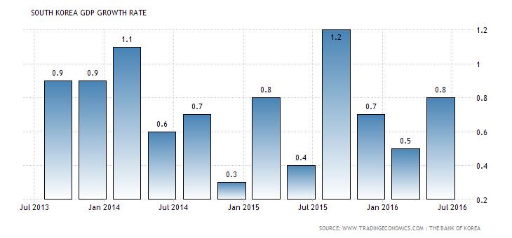 south-korea-gdp-growth (3)