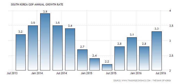 south-korea-gdp-growth-annual (2)