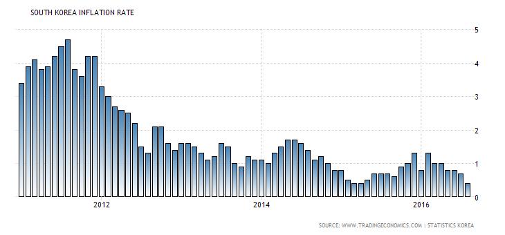 south-korea-inflation-cpi (6)