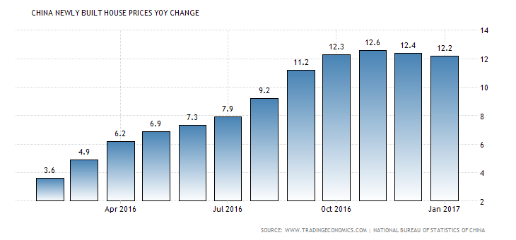 china-housing-index