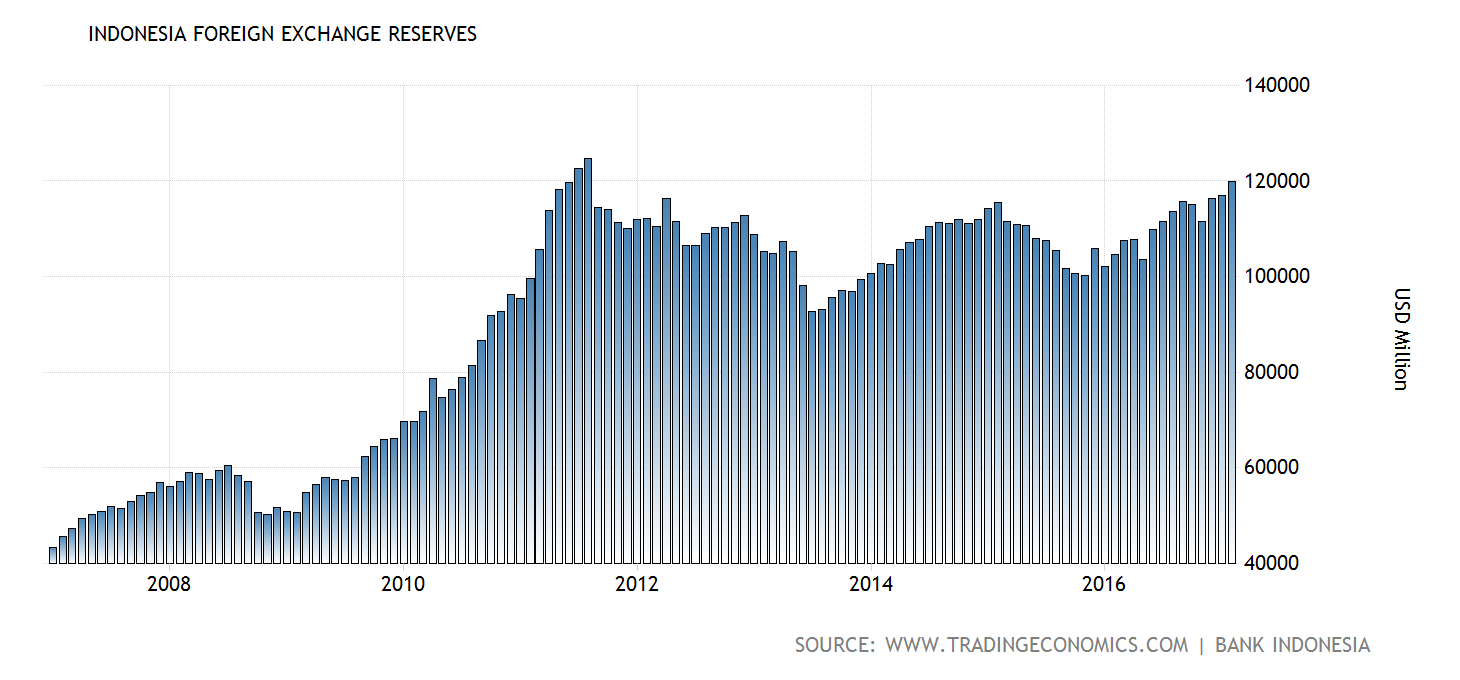indonesia-foreign-exchange-reserves@2x