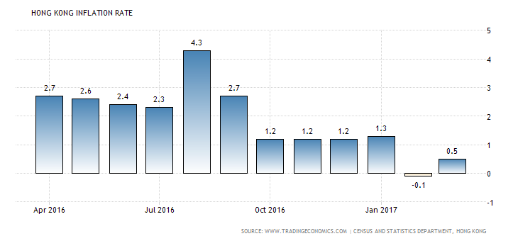 hong-kong-inflation-cpi
