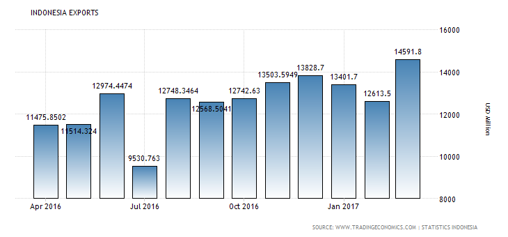 indonesia-exports